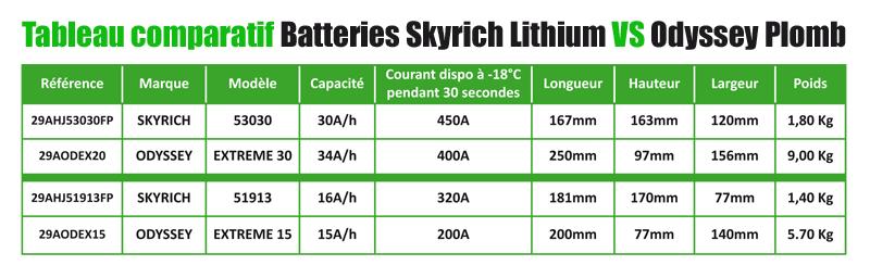 Tableau comparatif Batteries Skyrich Lithium VS Odyssey Plomb